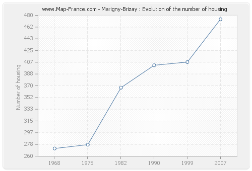 Marigny-Brizay : Evolution of the number of housing