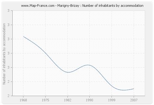 Marigny-Brizay : Number of inhabitants by accommodation