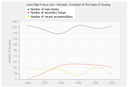 Martaizé : Evolution of the types of housing
