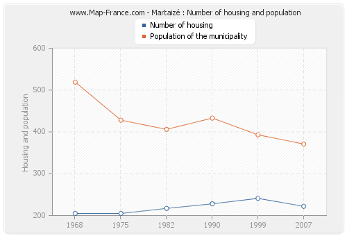 Martaizé : Number of housing and population