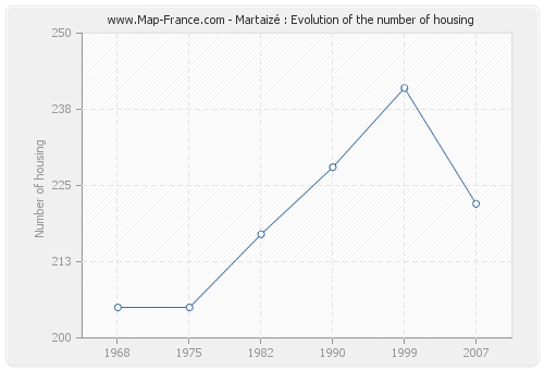 Martaizé : Evolution of the number of housing