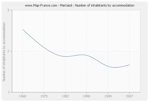 Martaizé : Number of inhabitants by accommodation