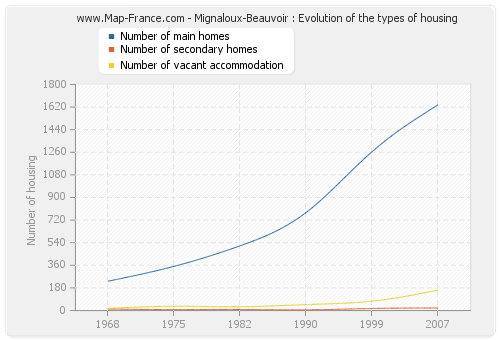 Mignaloux-Beauvoir : Evolution of the types of housing
