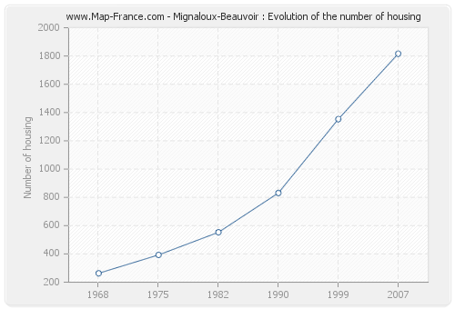 Mignaloux-Beauvoir : Evolution of the number of housing