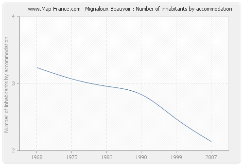 Mignaloux-Beauvoir : Number of inhabitants by accommodation