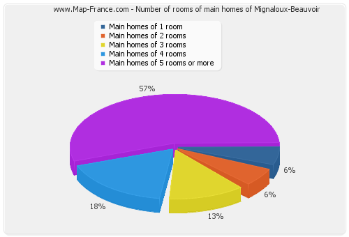 Number of rooms of main homes of Mignaloux-Beauvoir