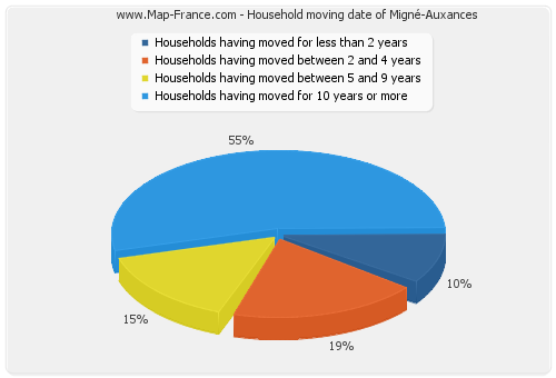 Household moving date of Migné-Auxances