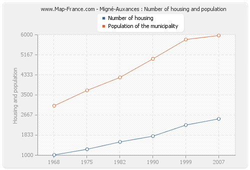 Migné-Auxances : Number of housing and population