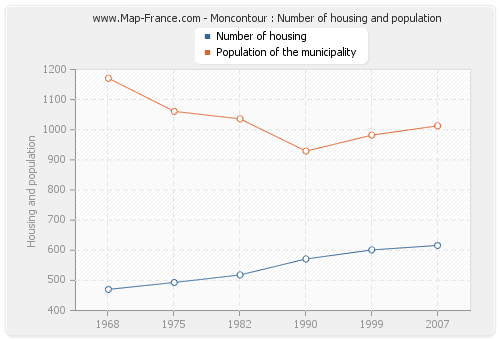 Moncontour : Number of housing and population