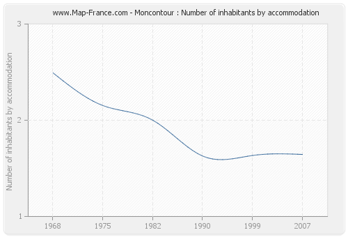 Moncontour : Number of inhabitants by accommodation