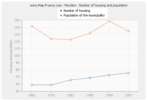 Mondion : Number of housing and population