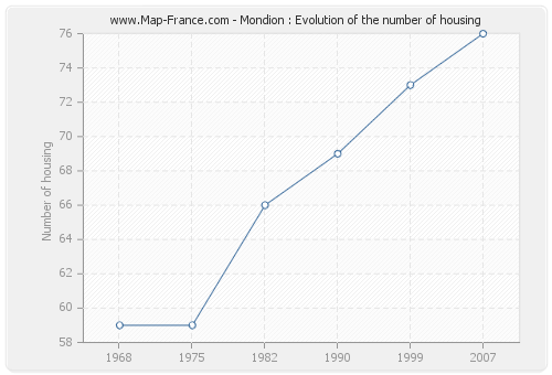 Mondion : Evolution of the number of housing