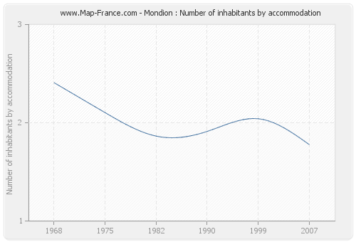 Mondion : Number of inhabitants by accommodation