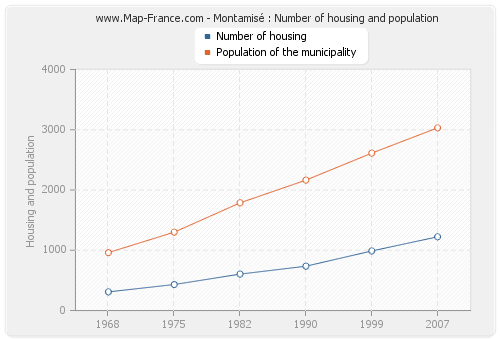 Montamisé : Number of housing and population