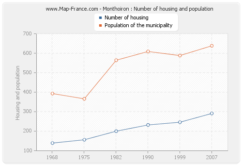Monthoiron : Number of housing and population