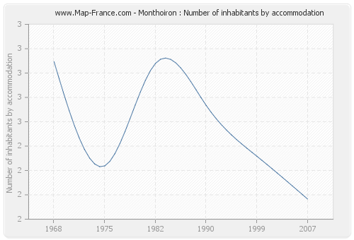 Monthoiron : Number of inhabitants by accommodation