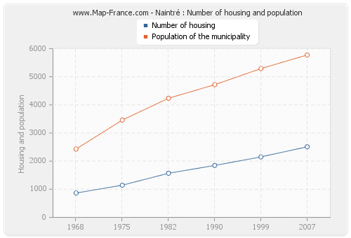 Naintré : Number of housing and population