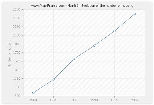 Naintré : Evolution of the number of housing