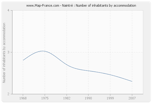 Naintré : Number of inhabitants by accommodation