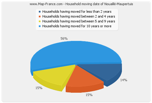 Household moving date of Nouaillé-Maupertuis