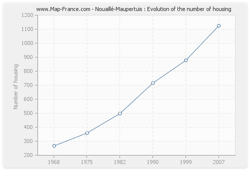 Nouaillé-Maupertuis : Evolution of the number of housing