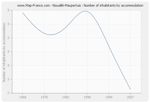 Nouaillé-Maupertuis : Number of inhabitants by accommodation