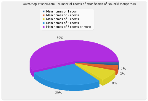 Number of rooms of main homes of Nouaillé-Maupertuis
