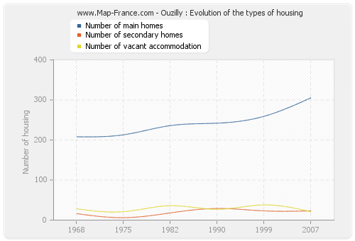 Ouzilly : Evolution of the types of housing