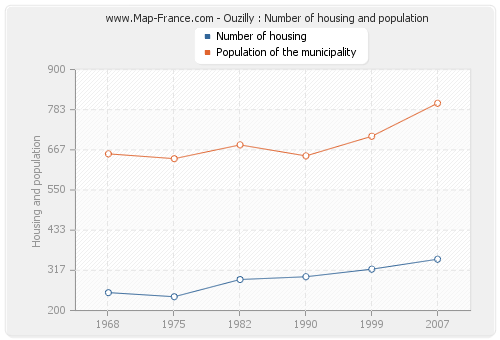 Ouzilly : Number of housing and population