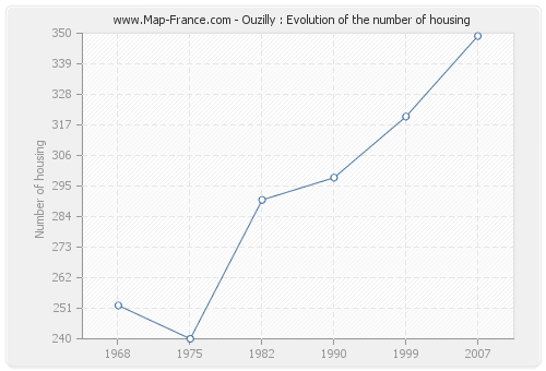 Ouzilly : Evolution of the number of housing