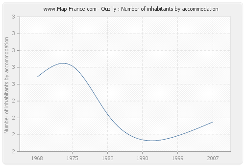 Ouzilly : Number of inhabitants by accommodation