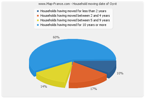 Household moving date of Oyré