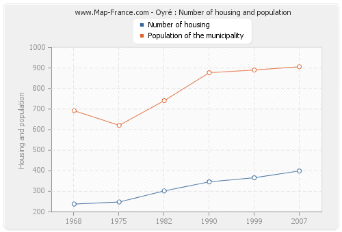 Oyré : Number of housing and population