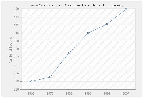 Oyré : Evolution of the number of housing
