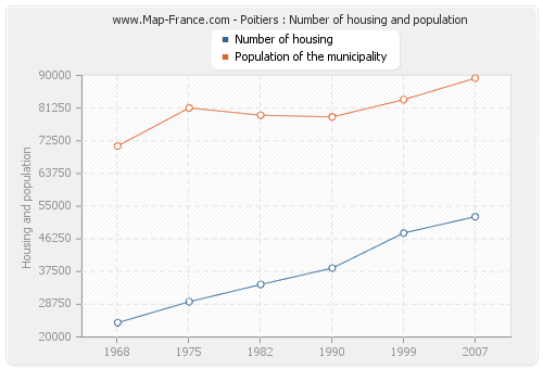 Poitiers : Number of housing and population