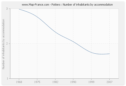 Poitiers : Number of inhabitants by accommodation
