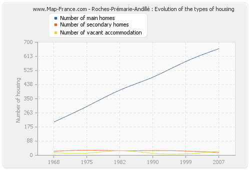 Roches-Prémarie-Andillé : Evolution of the types of housing
