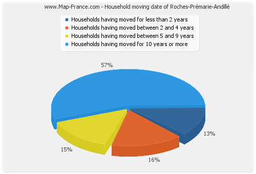 Household moving date of Roches-Prémarie-Andillé
