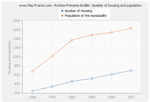 Roches-Prémarie-Andillé : Number of housing and population