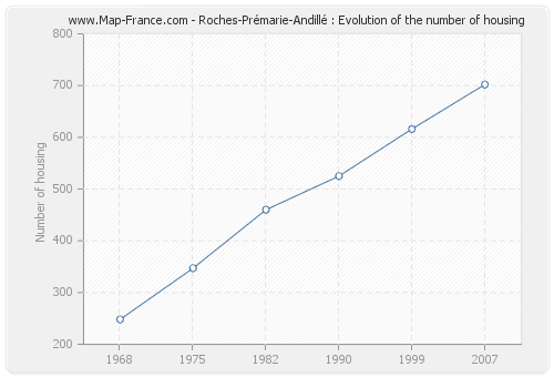 Roches-Prémarie-Andillé : Evolution of the number of housing