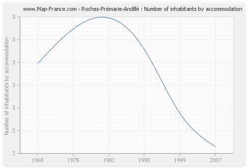 Roches-Prémarie-Andillé : Number of inhabitants by accommodation