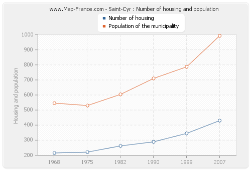 Saint-Cyr : Number of housing and population