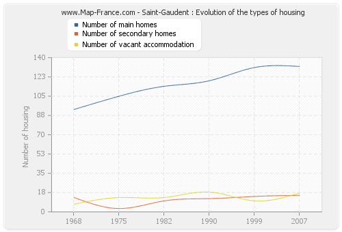 Saint-Gaudent : Evolution of the types of housing