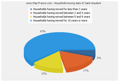 Household moving date of Saint-Gaudent