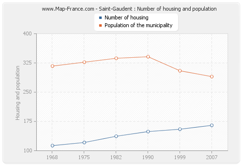 Saint-Gaudent : Number of housing and population
