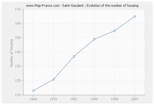 Saint-Gaudent : Evolution of the number of housing
