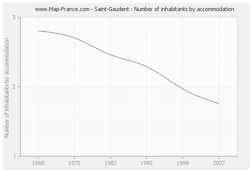 Saint-Gaudent : Number of inhabitants by accommodation