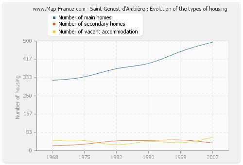 Saint-Genest-d'Ambière : Evolution of the types of housing