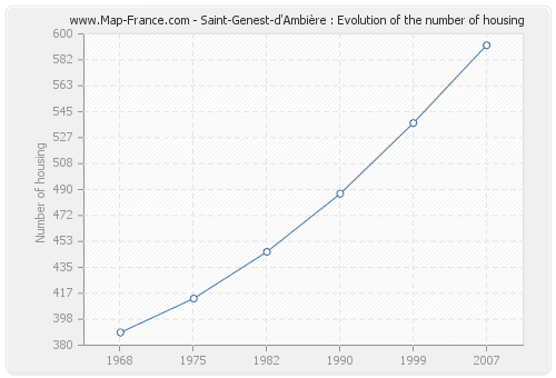 Saint-Genest-d'Ambière : Evolution of the number of housing