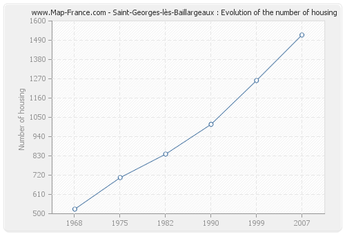 Saint-Georges-lès-Baillargeaux : Evolution of the number of housing